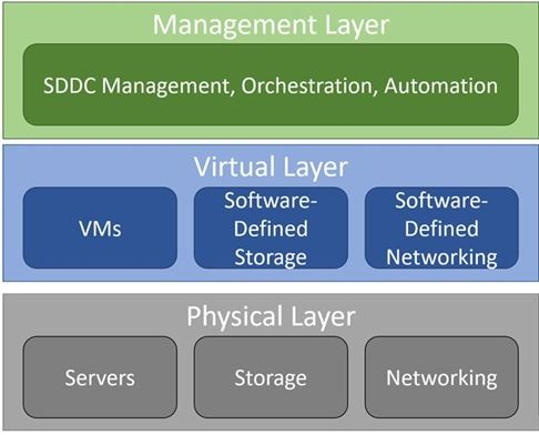 Centro de Proceso de Datos Definido por Software (SDDC)