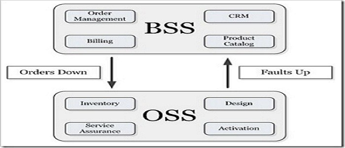 BSS and OSS relationship